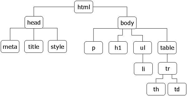 XHTML-elementtien rakennekaavio